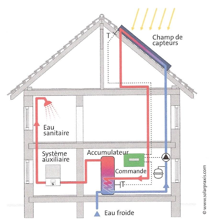 Opti 39 en energies renouvelables - Liquide caloporteur panneau solaire ...