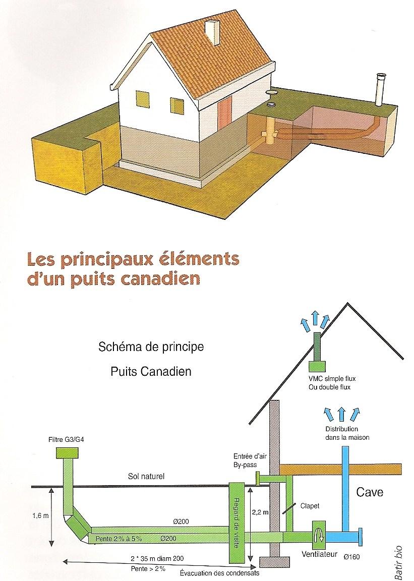 Puits Canadien Plan avec opti'en - energies renouvelables